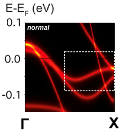 Spectral Evidence for Unknown Emergent Order in Ba<sub>1−x</sub>Na<sub>x</sub>Fe<sub>2</sub>As<sub>2</sub>