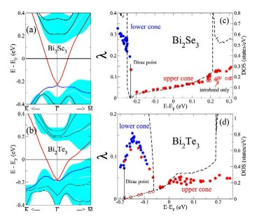 Electron-phonon coupling in Topological Insulators